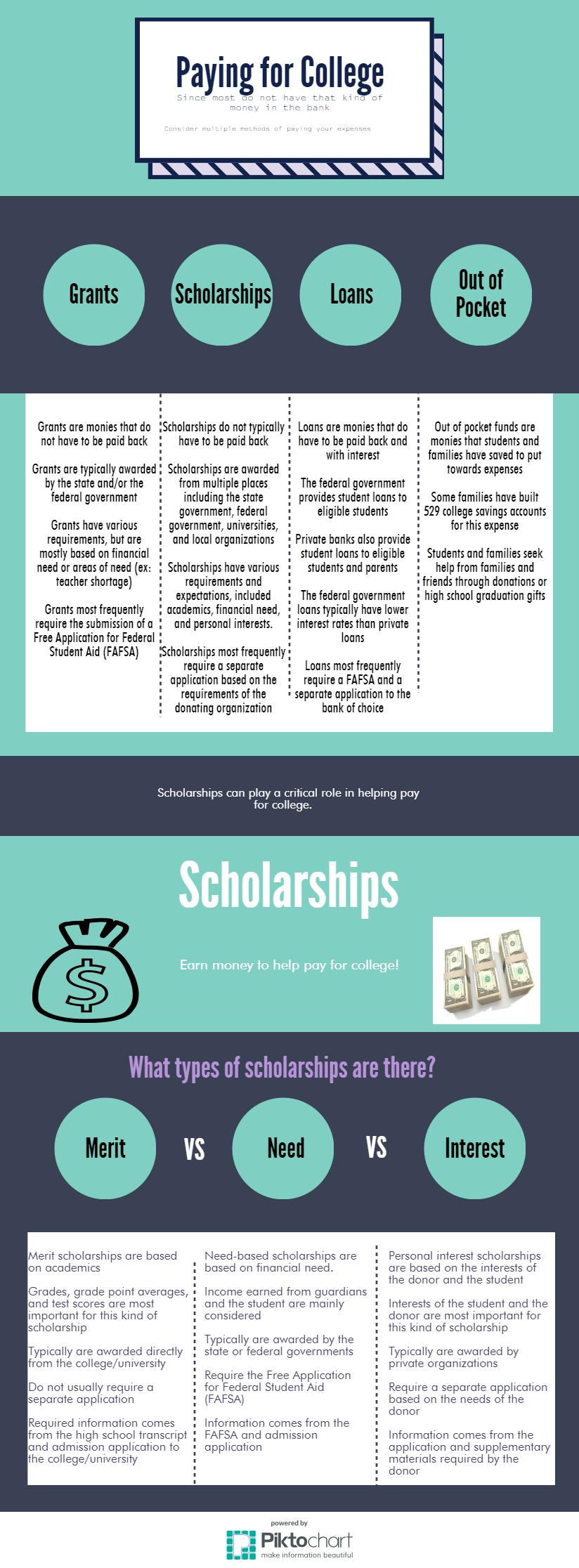 Paying for College Piktochart